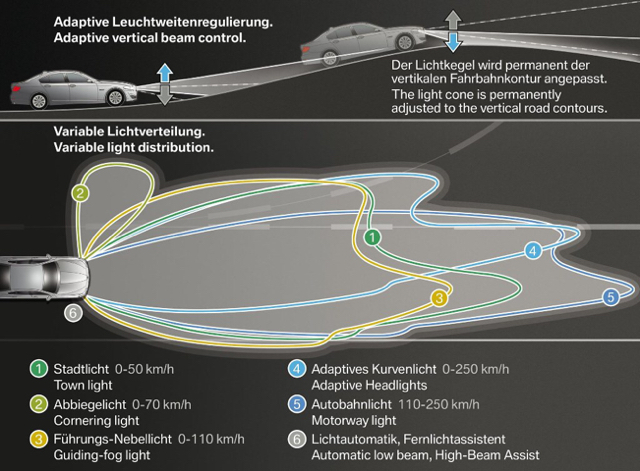 Enable Variable Light Distribution?? - 2Addicts | BMW 2