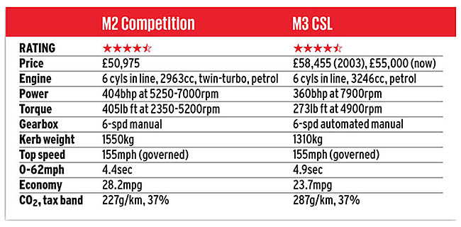 M3 CSL vs M2 Competition: almost identical genetic code