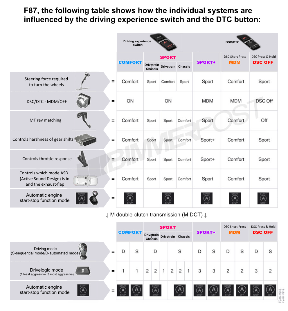 Name:  BMW-Drive-Modes-DTC-Chart.png Views: 18429 Size:  373.3 KB