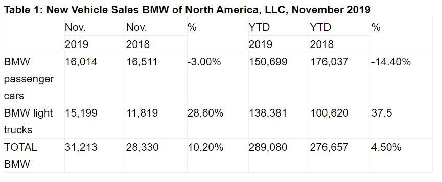 Name:  BMW Sales.JPG Views: 172 Size:  51.5 KB