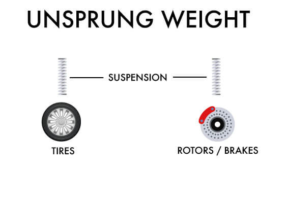 Name:  Unsprung_Weight.jpg