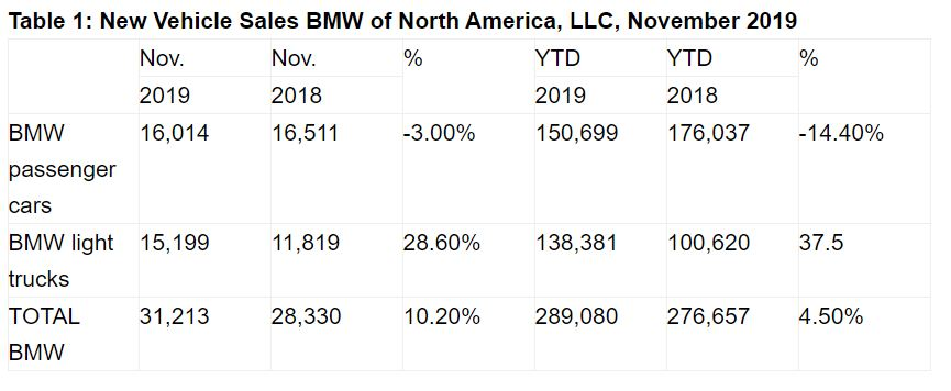 Name:  BMW Sales.JPG Views: 170 Size:  51.5 KB