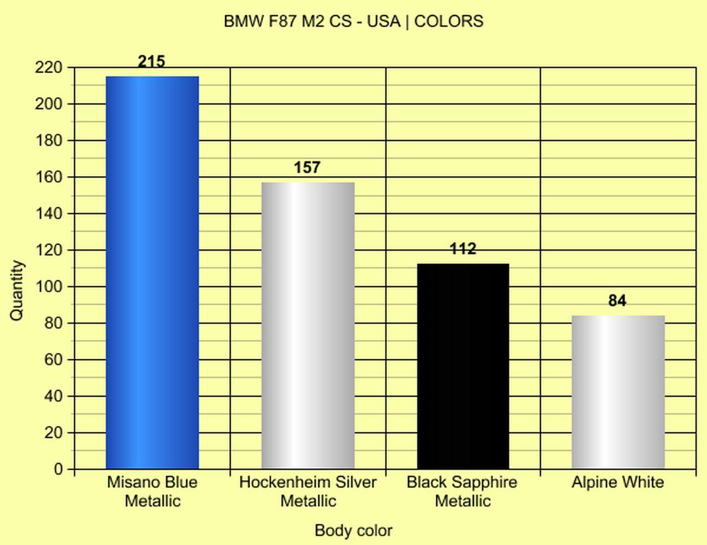 Name:  M2_CS_USA_Graphs_1.jpg Views: 7187 Size:  111.4 KB