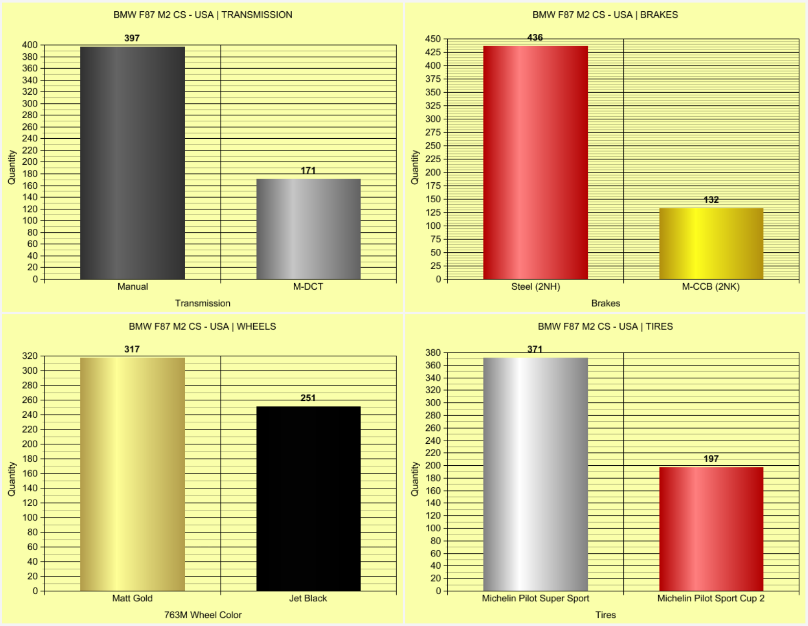 Name:  M2_CS_USA_Graphs_2.png Views: 7082 Size:  275.4 KB